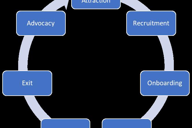 Employee lifecycle diagram